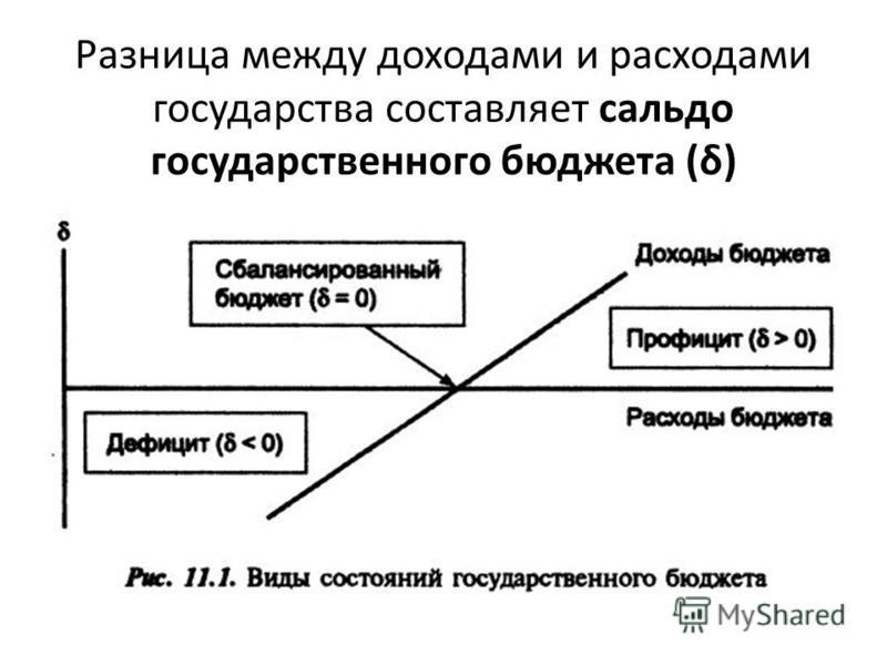 Разница между доходами и расходами государства составляет сальдо государственного бюджета (δ)