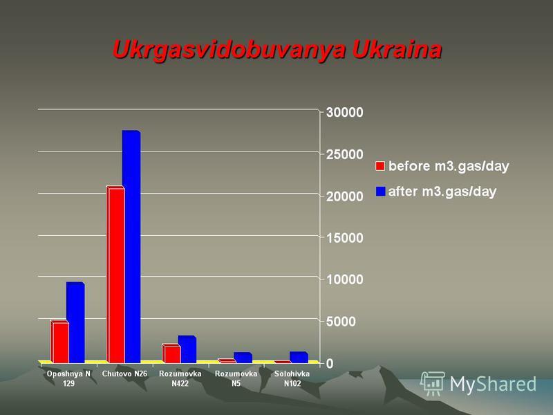 Ukrgasvidobuvanya Ukraina