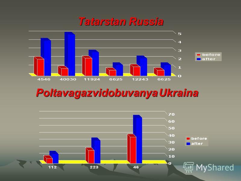 Tatarstan Russia Poltavagazvidobuvanya Ukraina