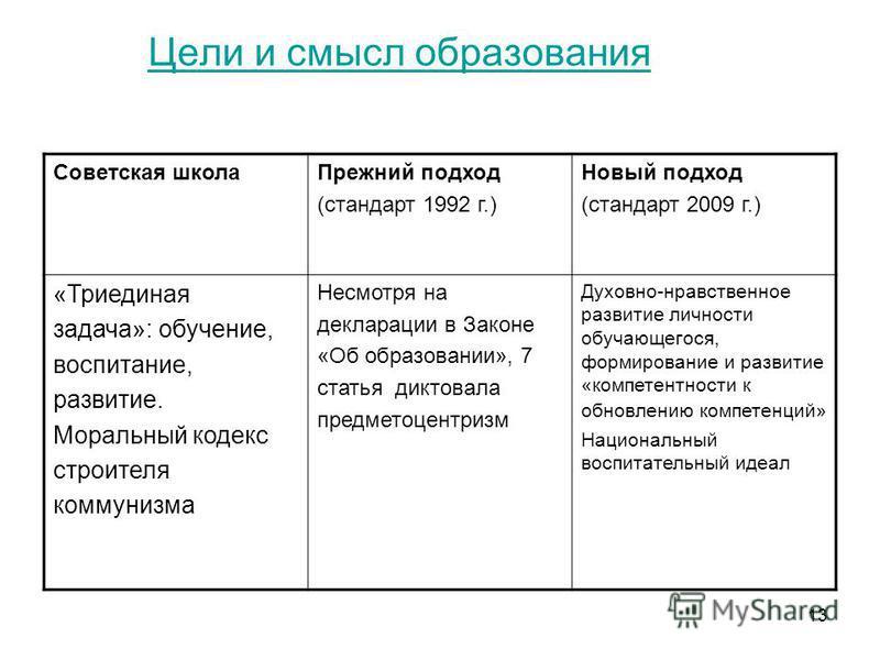 13 Цели и смысл образования Советская школа Прежний подход (стандарт 1992 г.) Новый подход (стандарт 2009 г.) «Триединая задача»: обучение, воспитание, развитие. Моральный кодекс строителя коммунизма Несмотря на декларации в Законе «Об образовании»,