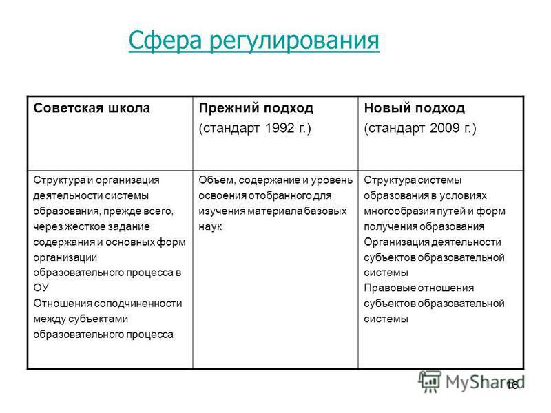 16 Сфера регулирования Советская школа Прежний подход (стандарт 1992 г.) Новый подход (стандарт 2009 г.) Структура и организация деятельности системы образования, прежде всего, через жесткое задание содержания и основных форм организации образователь