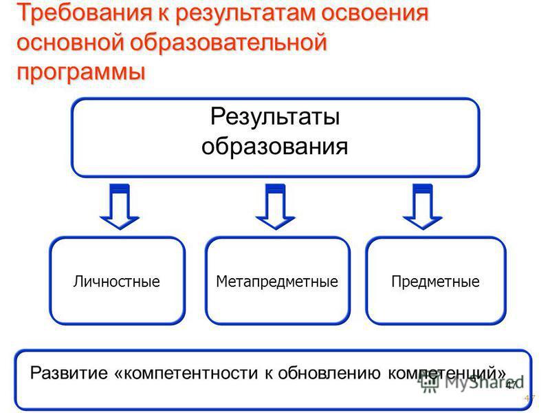 47 Метапредметные Предметные Личностные Требования к результатам освоения основной образовательной программы Результаты образования Развитие «компетентности к обновлению компетенций»