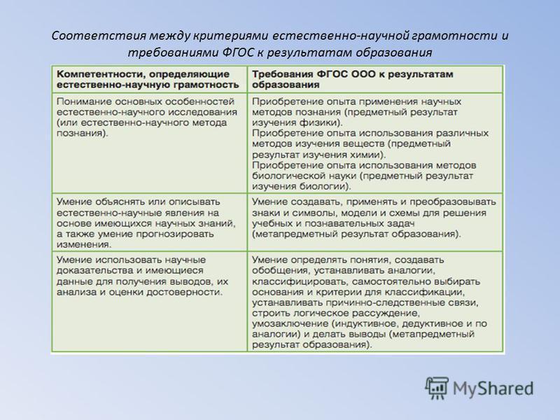 Соответствия между критериями естественно-научной грамотности и требованиями ФГОС к результатам образования