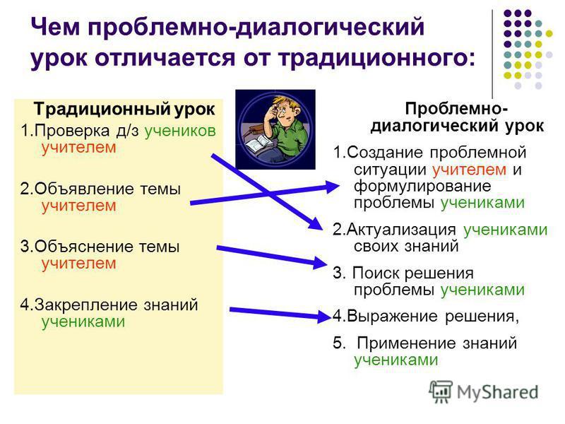 4 Чем проблемно-диалогический урок отличается от традиционного: Традиционный урок 1. Проверка д/з учеников учителем 2. Объявление темы учителем 3. Объяснение темы учителем 4. Закрепление знаний учениками Проблемно- диалогический урок 1. Создание проб