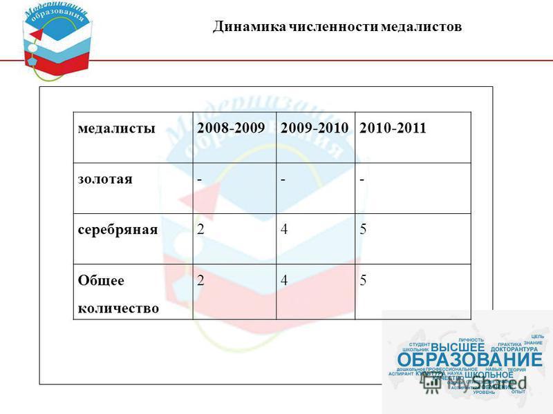 вернуться медалисты 2008-20092009-20102010-2011 золотая--- серебряная 245 Общее количество 245 Динамика численности медалистов