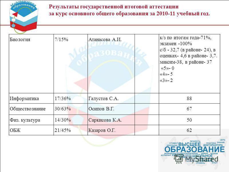 Результаты государственной итоговой аттестации за курс основного общего образования за 2010-11 учебный год. Биология 7/15%Атанасова А.И. к/з по итогам года-71%, экзамен -100% с/б - 32,7 (в районе- 24), в оценках- 4,6 в районе- 3,7. максим-38, в район