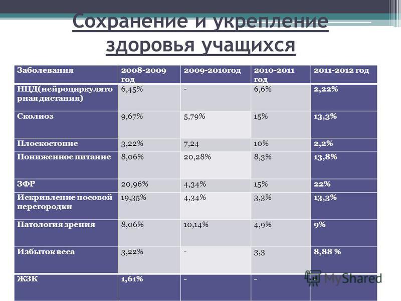 Сохранение и укрепление здоровья учащихся Заболевания 2008-2009 год 2009-2010 год 2010-2011 год 2011-2012 год НЦД(нейроциркуляторная дистония) 6,45% -6,6%2,22% Сколиоз 9,67% 5,79%15%13,3% Плоскостопие 3,22%7,2410%2,2% Пониженное питание 8,06% 20,28%8