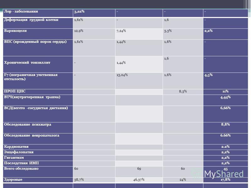 Лор - заболевания 3,22% --- Деформация грудной клетки 1,61% -1,6- Варикоцели 12,9% 7,24%3,3%2,2% ВПС (врожденный порок сердца)1,61%1,44%1,6%- Хронический тонзиллит - 1,44% 1,6- F7 (пограничная умственная отсталость) -13,04%1,6%4,5% ПРОП ЦНС 8,3%11% В