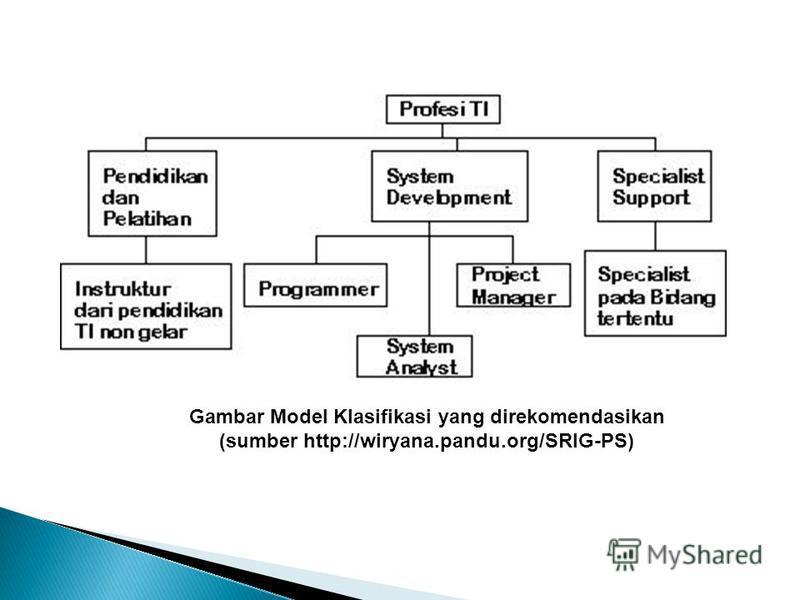 Gambar Model Klasifikasi yang direkomendasikan (sumber http://wiryana.pandu.org/SRIG-PS)