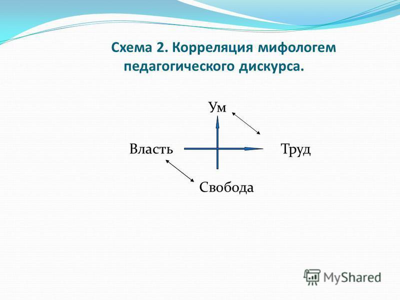 Схема 2. Корреляция мифологем педагогического дискурса. Ум Власть Труд Свобода