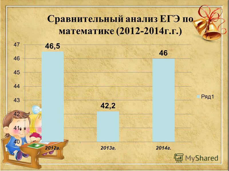Сравнительный анализ ЕГЭ по математике (2012-2014 г.г.)
