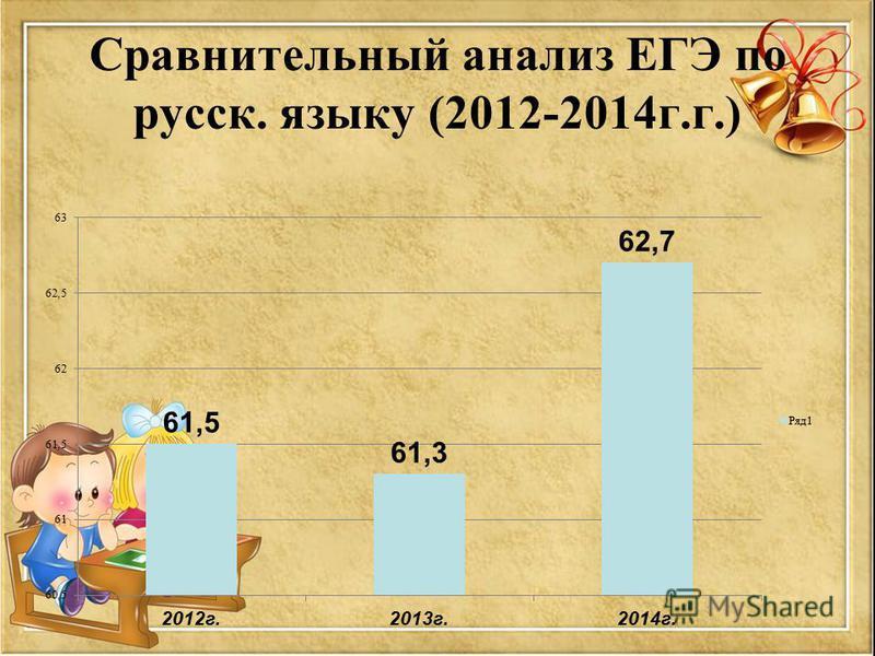 Сравнительный анализ ЕГЭ по русск. языку (2012-2014 г.г.)