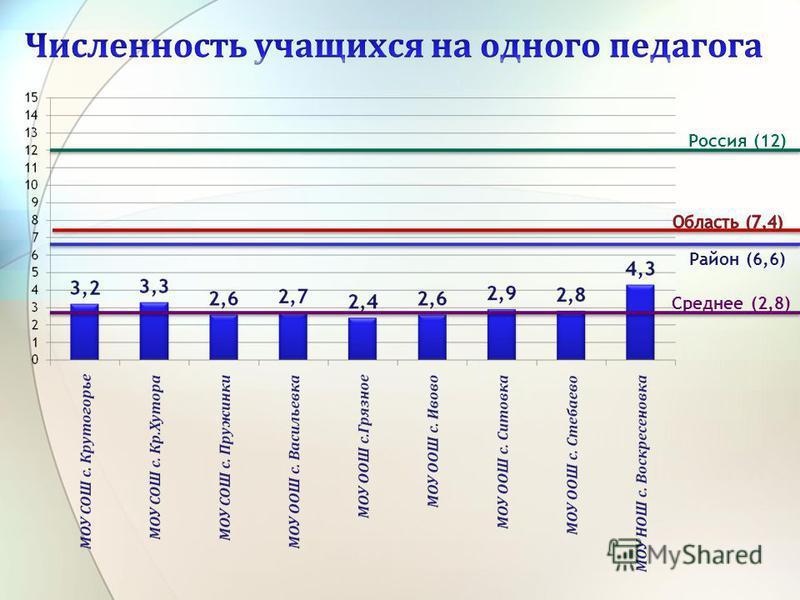 Район (6,6) Россия (12) Среднее (2,8)