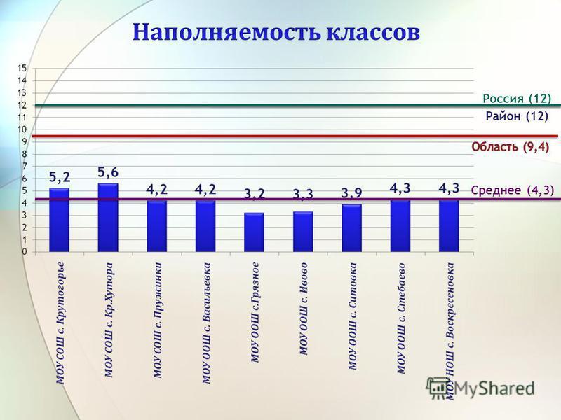 Район (12) Россия (12) Среднее (4,3)