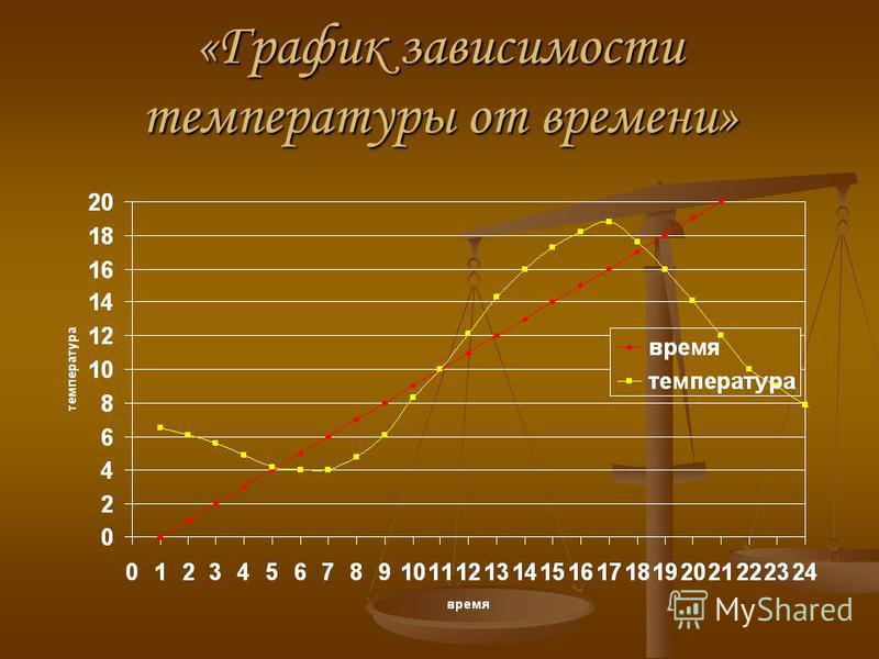 «График зависимости температуры от времени»