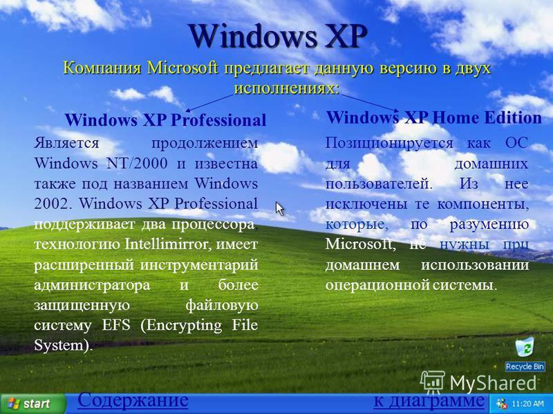 Windows XP Компания Microsoft предлагает данную версию в двух исполнениях: Windows XP Professional Windows XP Home Edition Является продолжением Windows NT/2000 и известна также под названием Windows 2002. Windows XP Professional поддерживает два про