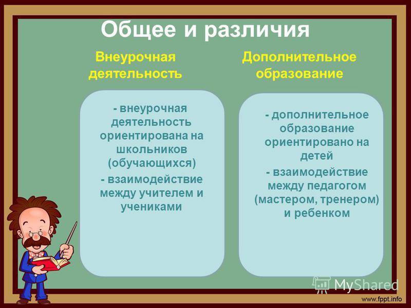 Общее и различия Внеурочная деятельность - внеурочная деятельность ориентирована на школьников (обучающихся) - взаимодействие между учителем и учениками Дополнительное образование - дополнительное образование ориентировано на детей - взаимодействие м