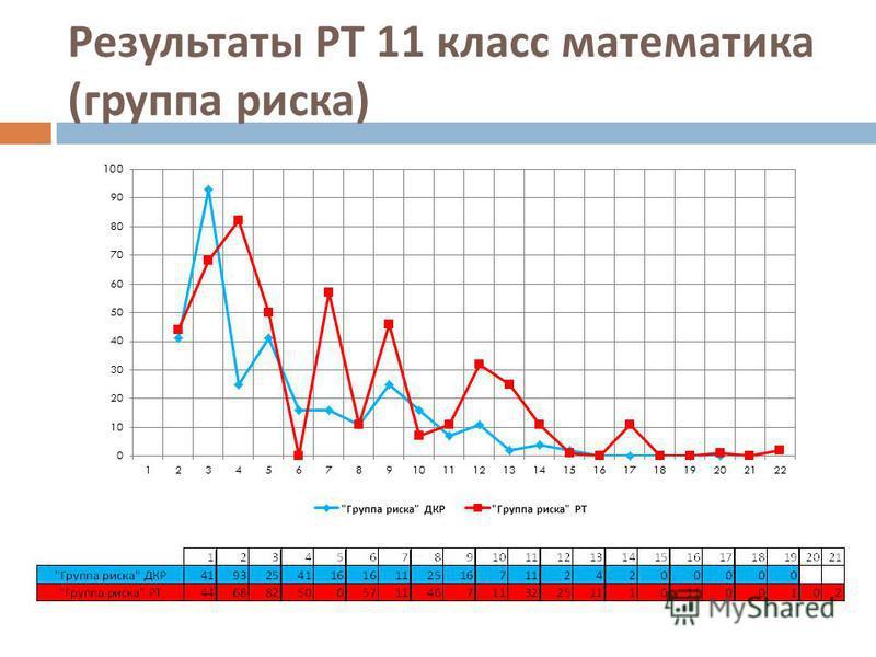 Результаты РТ 11 класс математика ( группа риска )