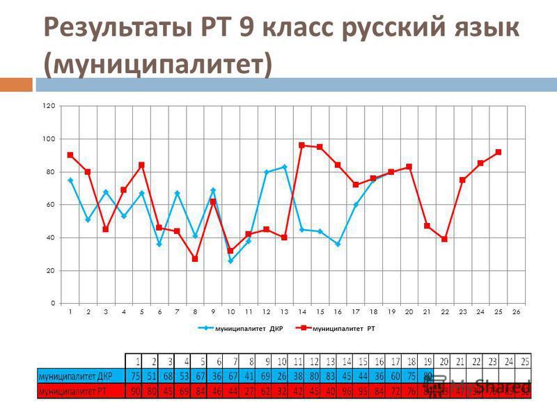 Результаты РТ 9 класс русский язык ( муниципалитет )