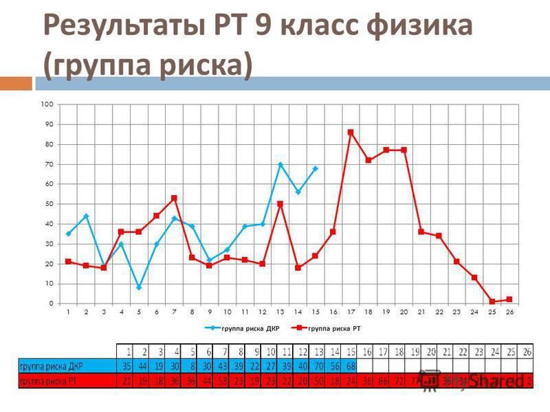 Результаты РТ 9 класс физика ( группа риска )
