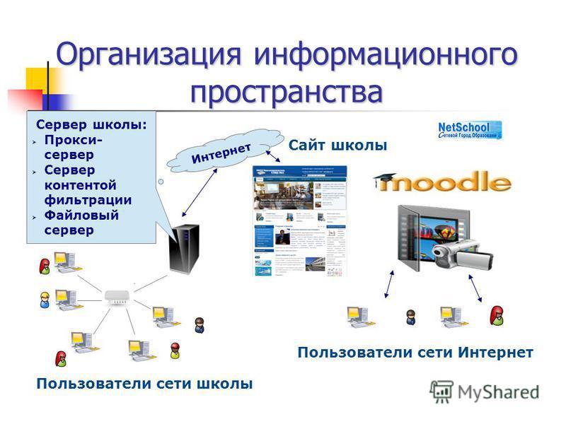Организация информационного пространства Интернет Пользователи сети школы Пользователи сети Интернет Сервер школы: Прокси- сервер Сервер контентой фильтрации Файловый сервер Сайт школы