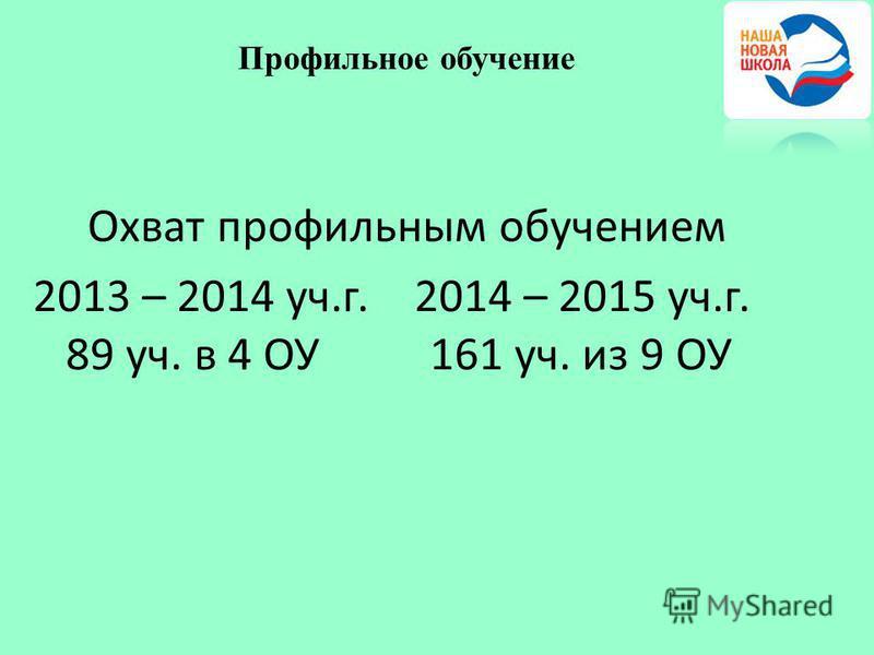 Профильное обучение Охват профильным обучением 2013 – 2014 уч.г. 2014 – 2015 уч.г. 89 уч. в 4 ОУ 161 уч. из 9 ОУ