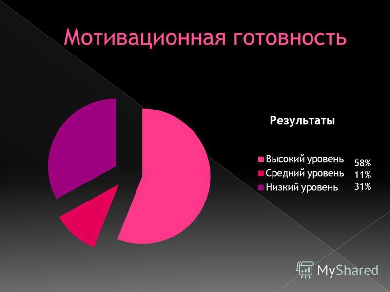 58% 11% 31%