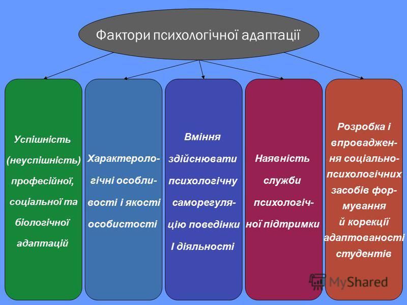 Фактори психологічної адаптації Успішність (неуспішність) професійної, соціальної та біологічної адаптацій Характероло- гічні особли- вості і якості особистості Вміння здійснювати психологічну саморегуля- цію поведінки І діяльності Наявність служби п