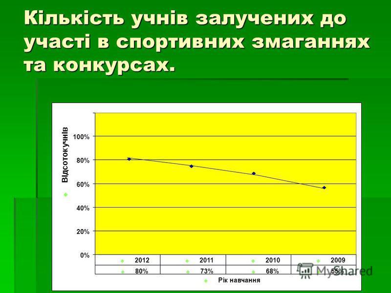 Кількість учнів залучених до участі в спортивних змаганнях та конкурсах. 0% 20% 40% 60% 80% 100% Рік навчання Відсоток учнів 80% 73% 68% 55% 2012 2011 2010 2009