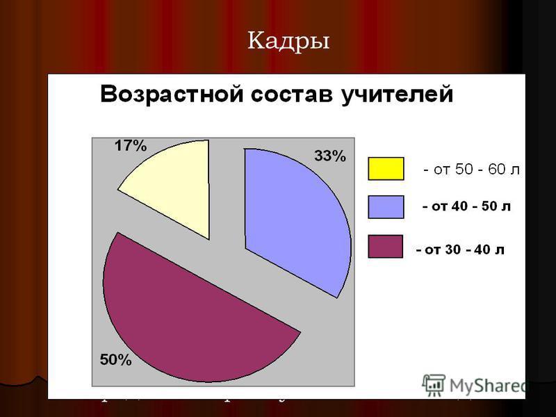 Кадры Средний возраст учителей – 44 года
