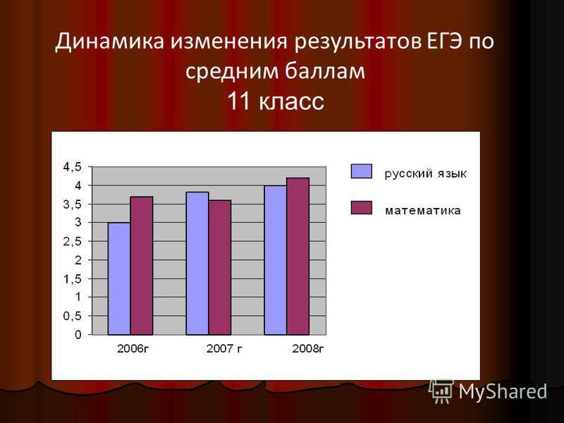 Динамика изменения результатов ЕГЭ по средним баллам 11 класс