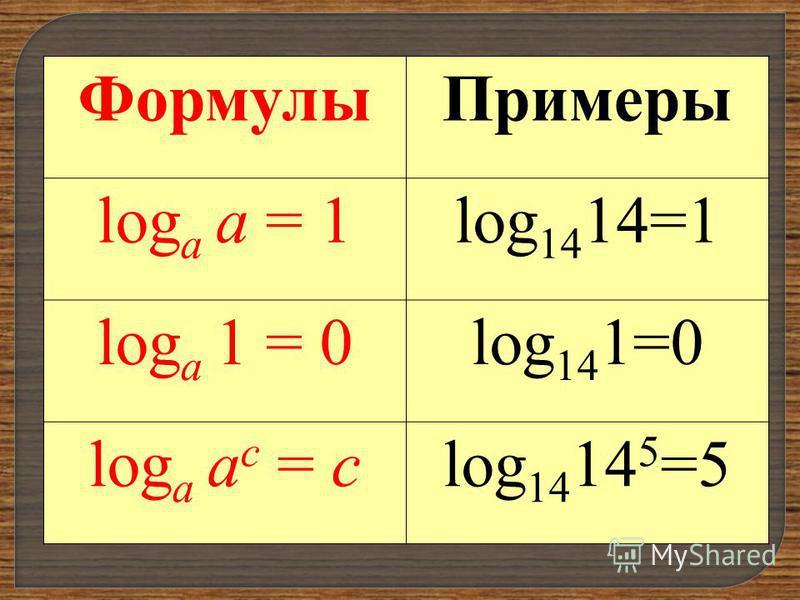 Формулы Примеры log а а = 1log 14 14=1 log а 1 = 0log 14 1=0 log а а с = clog 14 14 5 =5
