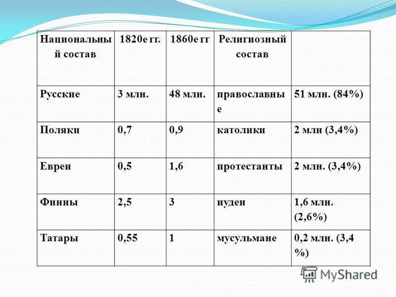 Национальны й состав 1820 е гг.1860 е гг Религиозный состав Русские 3 млн.48 млн. православны е 51 млн. (84%) Поляки 0,70,9 католики 2 млн (3,4%) Евреи 0,51,6 протестанты 2 млн. (3,4%) Финны 2,53 иудеи 1,6 млн. (2,6%) Татары 0,551 мусульмане 0,2 млн.