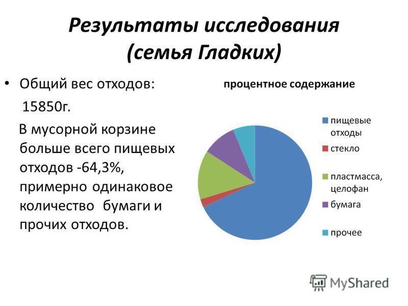 Результаты исследования (семья Гладких) Общий вес отходов: 15850 г. В мусорной корзине больше всего пищевых отходов -64,3%, примерно одинаковое количество бумаги и прочих отходов.