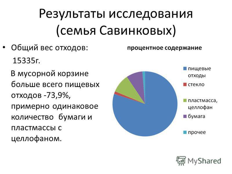 Результаты исследования (семья Савинковых) Общий вес отходов: 15335 г. В мусорной корзине больше всего пищевых отходов -73,9%, примерно одинаковое количество бумаги и пластмассы с целлофаном.