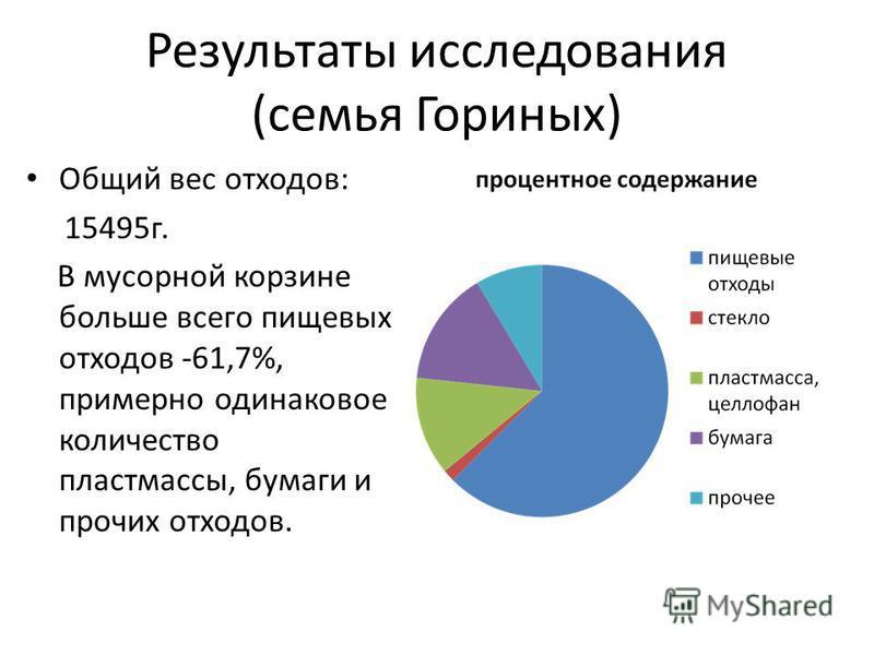 Результаты исследования (семья Гориных) Общий вес отходов: 15495 г. В мусорной корзине больше всего пищевых отходов -61,7%, примерно одинаковое количество пластмассы, бумаги и прочих отходов.