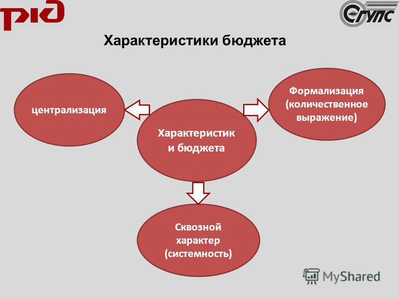 Характеристики бюджета централизация Формализация (количественное выражение) Сквозной характер (системность)