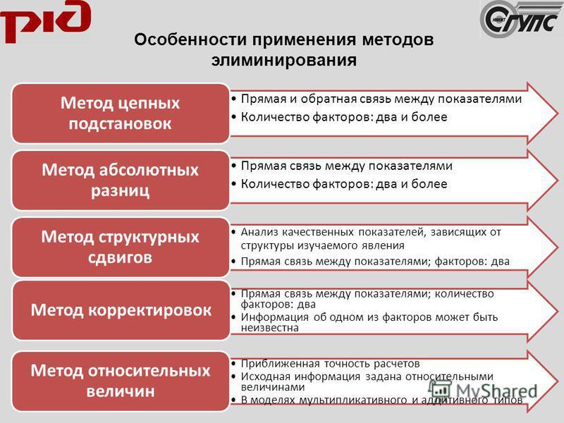 Особенности применения методов элиминирования Прямая и обратная связь между показателями Количество факторов: два и более Метод цепных подстановок Прямая связь между показателями Количество факторов: два и более Метод абсолютных разниц Анализ качеств