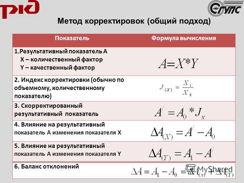 Метод корректировок (общий подход) Показатель Формула вычисления 1. Результативный показатель А X – количественный фактор Y – качественный фактор 2. Индекс корректировки (обычно по объемному, количественному показателю) 3. Скорректированный результат