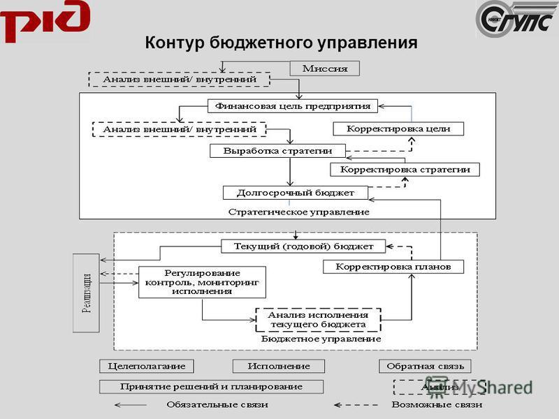 Контур бюджетного управления
