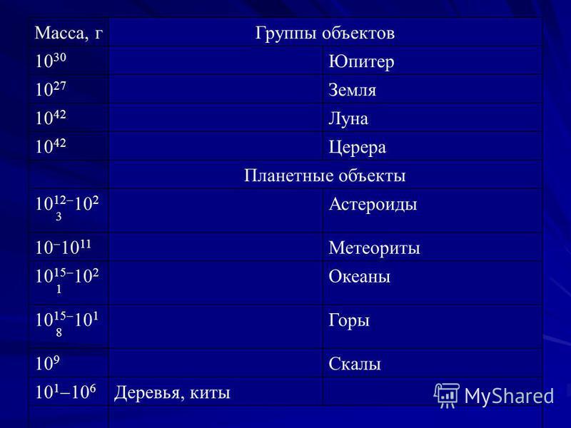 Группы объектов 10 30 Юпитер 10 27 Земля 10 42 Луна 10 42 Церера Планетные объекты 10 12 10 2 3 Астероиды 10 10 11 Метеориты 10 15 10 2 1 Океаны 10 15 10 1 8 Горы 10 9 Скалы 10 1 10 6 Деревья, киты