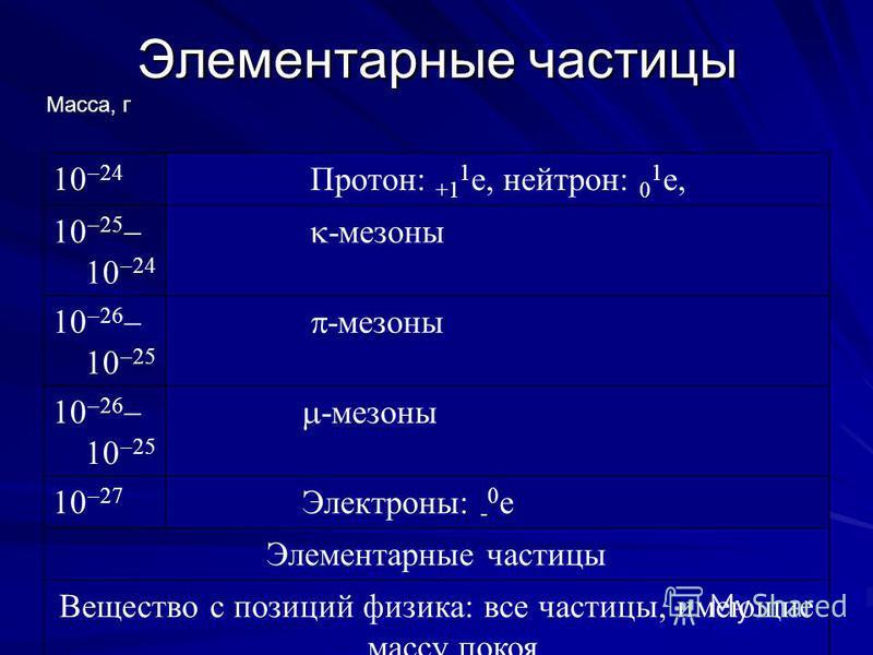 Элементарные частицы 10 24 Протон: +1 1 e, нейтрон: 0 1 e, 10 25 10 24 -мезоны 10 26 10 25 -мезоны 10 26 10 25 -мезоны 10 27 Электроны: - 0 e Элементарные частицы Вещество с позиций физика: все частицы, имеющие массу покоя Масса, г
