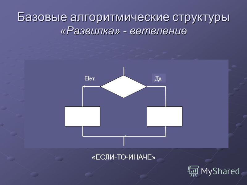 Базовые алгоритмические структуры «Развилка» - ветвление Условие Да Нет «ЕСЛИ-ТО-ИНАЧЕ»