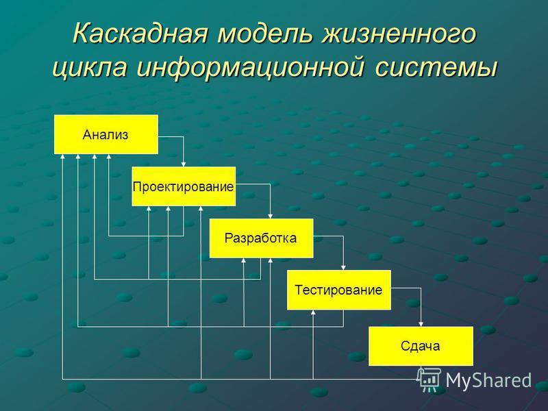Каскадная модель жизненного цикла информационной системы Анализ Проектирование Разработка Тестирование Сдача