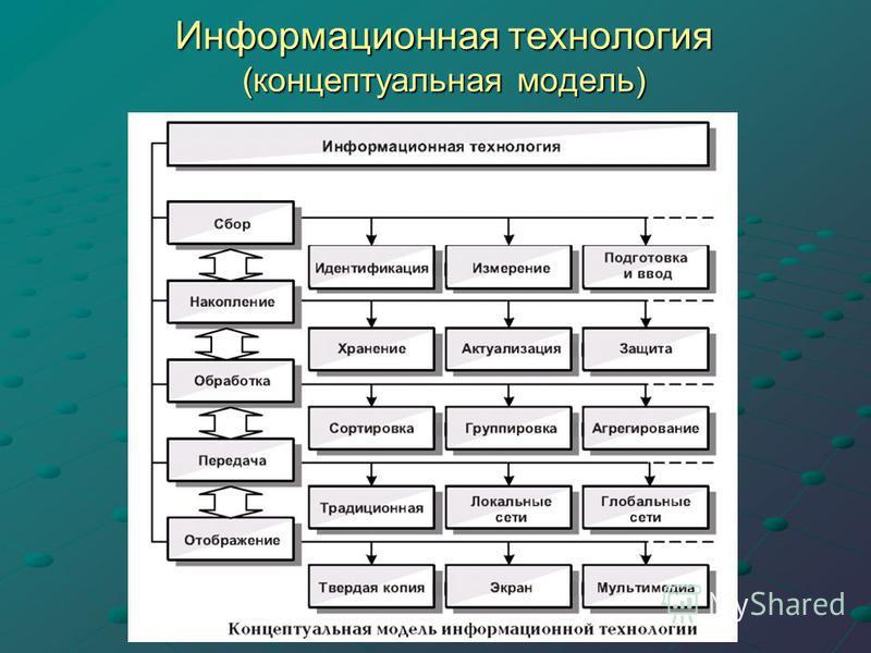 Информационная технология (концептуальная модель)