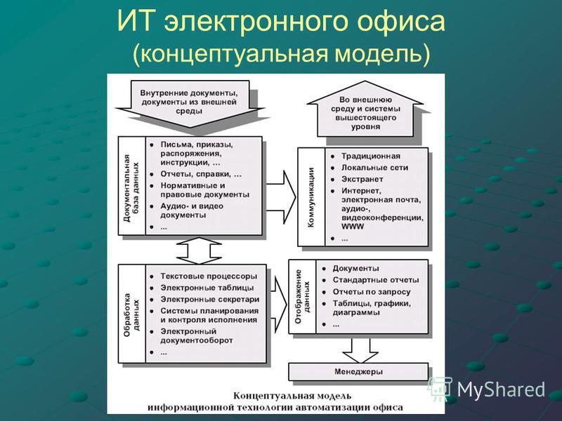 ИТ электронного офиса (концептуальная модель)