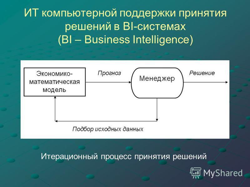 ИТ компьютерной поддержки принятия решений в BI-системах (BI – Business Intelligence) Итерационный процесс принятия решений