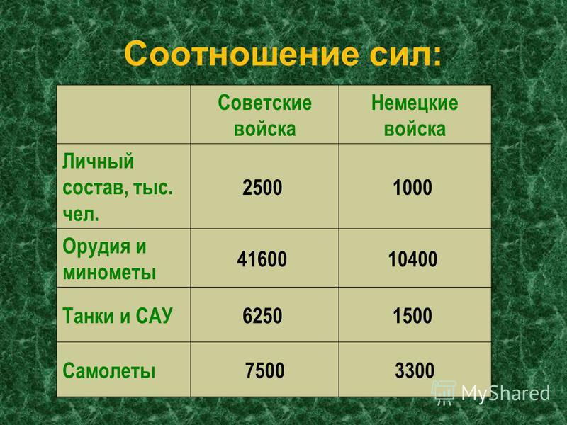 Соотношение сил: Советские войска Немецкие войска Личный состав, тыс. чел. 2500 1000 Орудия и минометы 41600 10400 Танки и САУ6250 1500 Самолеты 75003300