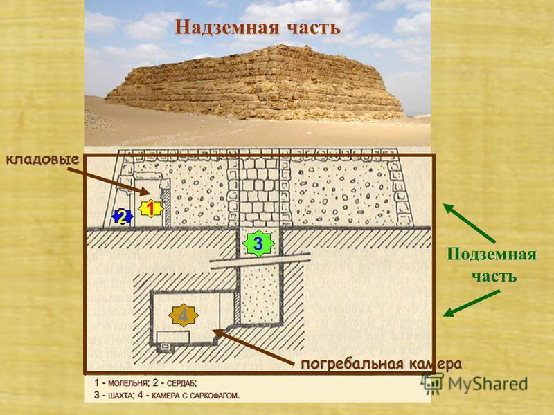 погребальная камера кладовые Подземная часть Надземная часть 1 2 4 3