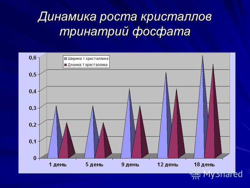 Динамика роста кристаллов тринатрий фосфата